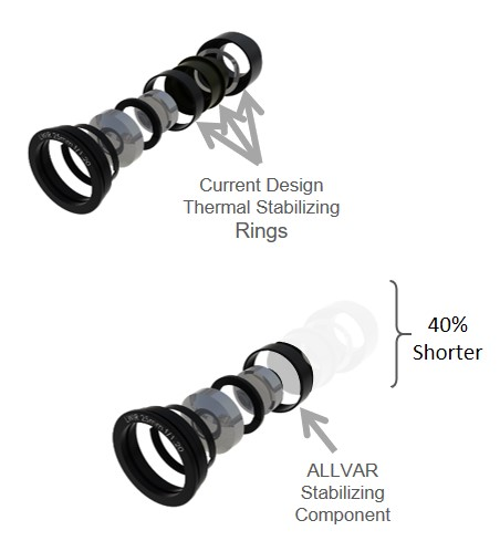 Stabilization Rings