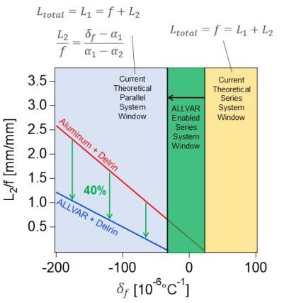 The ALLVAR Advantage graph